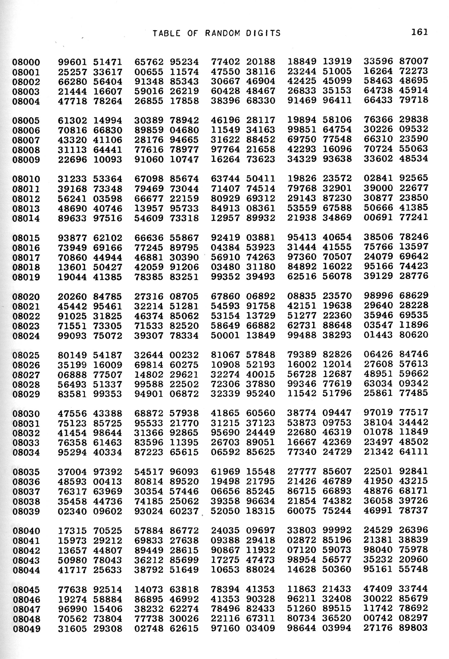 The RAND Corporation, A Million Random Digits with 100,000 Normal Deviates (Santa Monica: RAND Corporation, 1955)